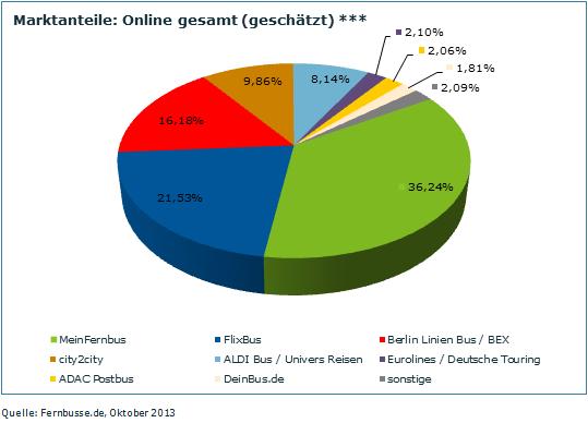 fernbus online