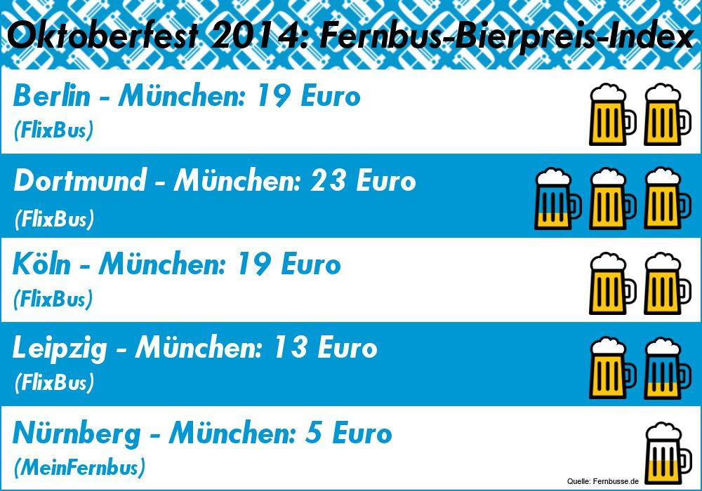 Fernbus Bierpreis Index Zum Oktoberfest Fernbus Billiger