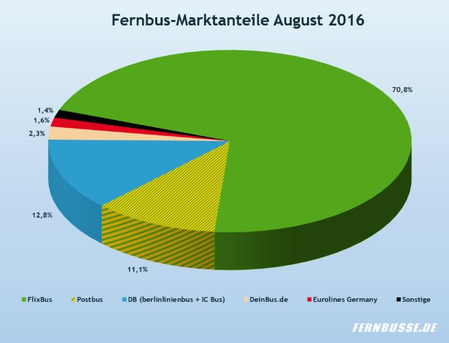 Fernbus-Marktanteile August 2016