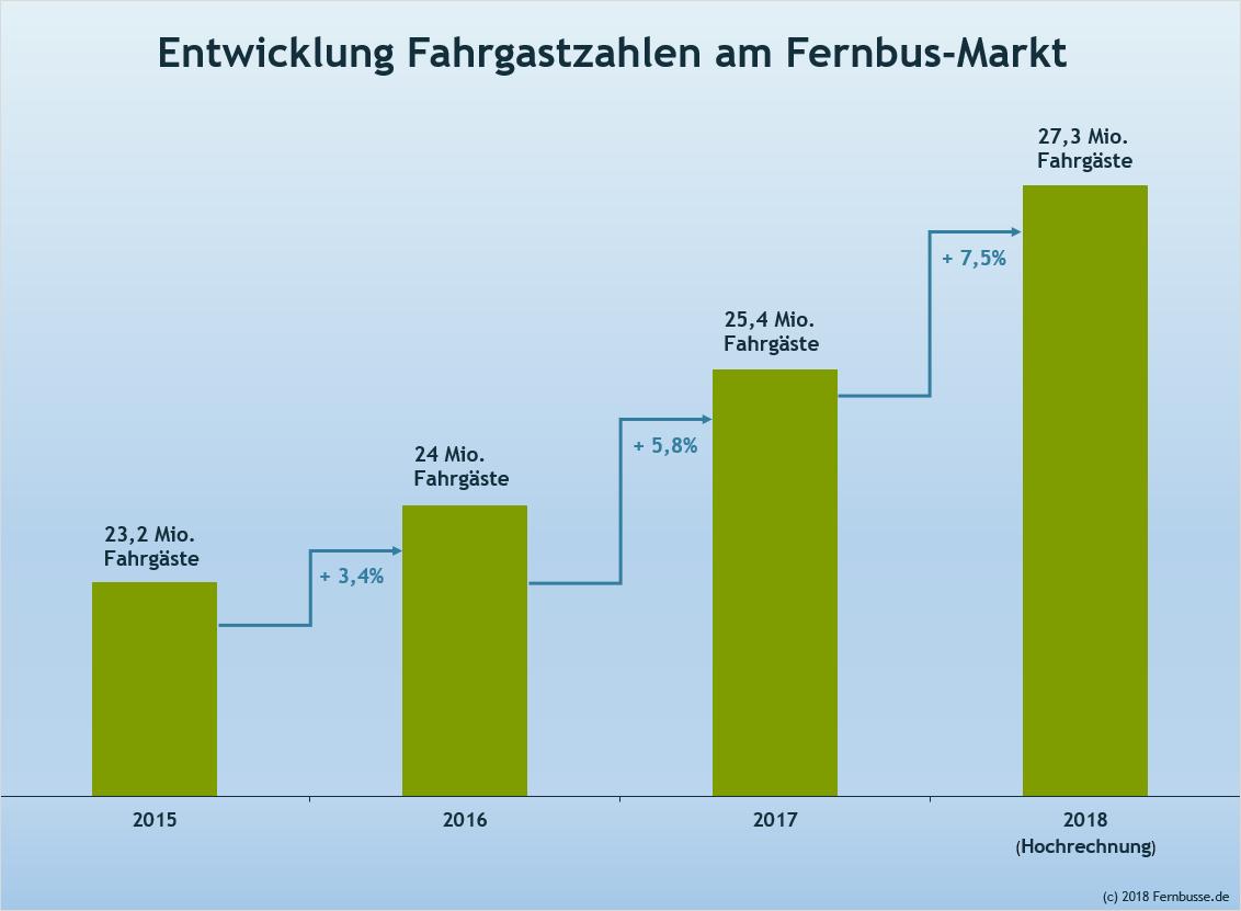 Deutscher Fernbus-Markt wächst auf 25,4 Millionen Fahrgäste